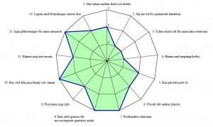 passprofil strategiskt verktyg för psykolog och terapeut synliggörs styrkor och förbättringsområden hos individen, gruppen och organisationen